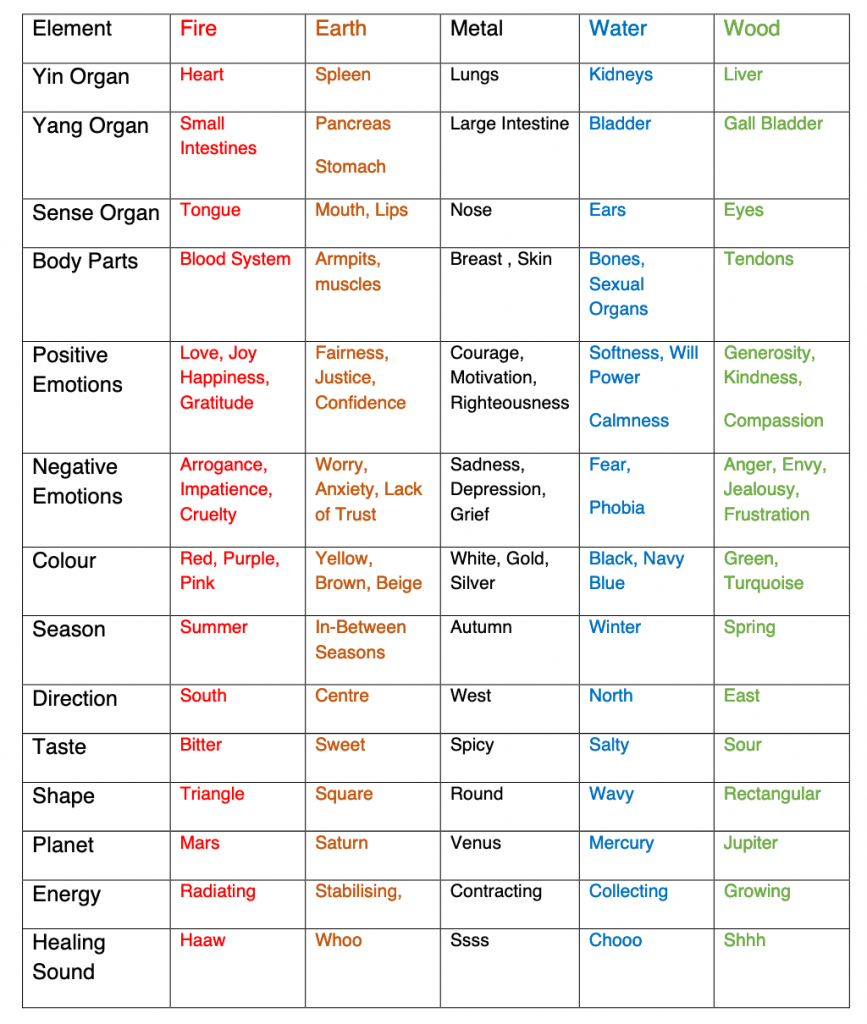 fives elements table